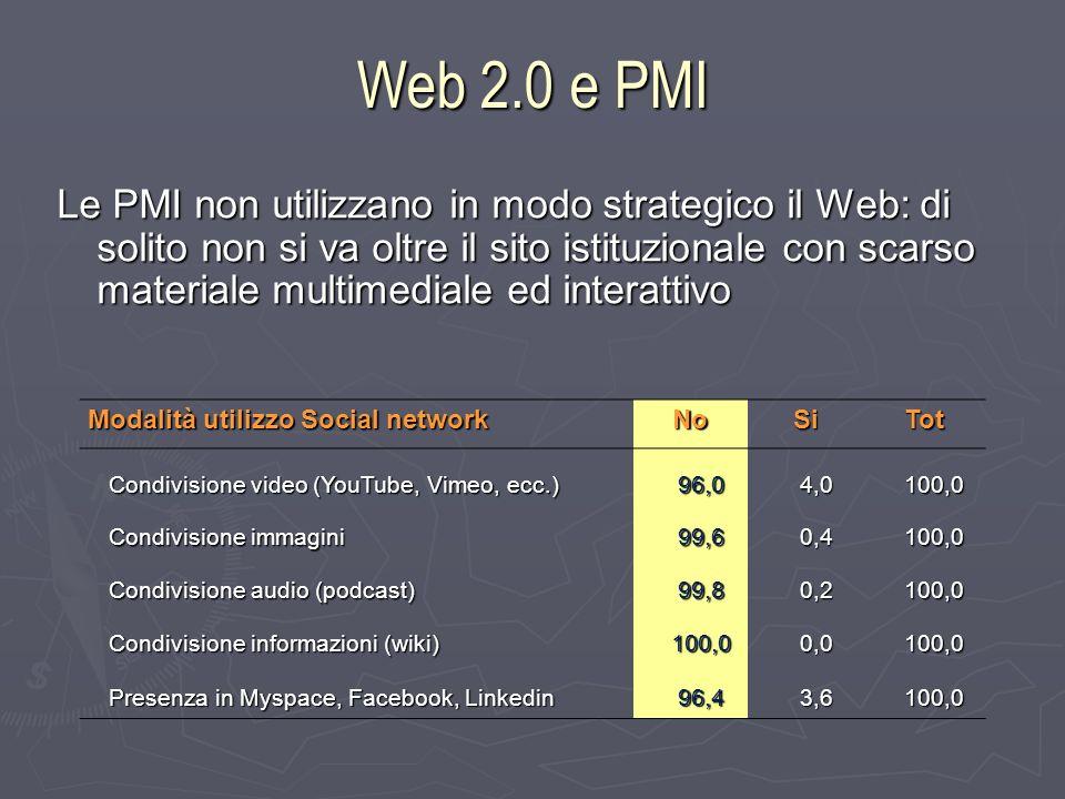 Web 2.0 e PMI Le PMI non utilizzano in modo strategico il Web: di solito non si va oltre il sito istituzionale con scarso materiale multimediale ed interattivo Modalità utilizzo Social network NoSiTot Condivisione video (YouTube, Vimeo, ecc.) 96,04,0100,0 Condivisione immagini 99,60,4100,0 Condivisione audio (podcast) 99,80,2100,0 Condivisione informazioni (wiki) 100,00,0100,0 Presenza in Myspace, Facebook, Linkedin 96,43,6100,0