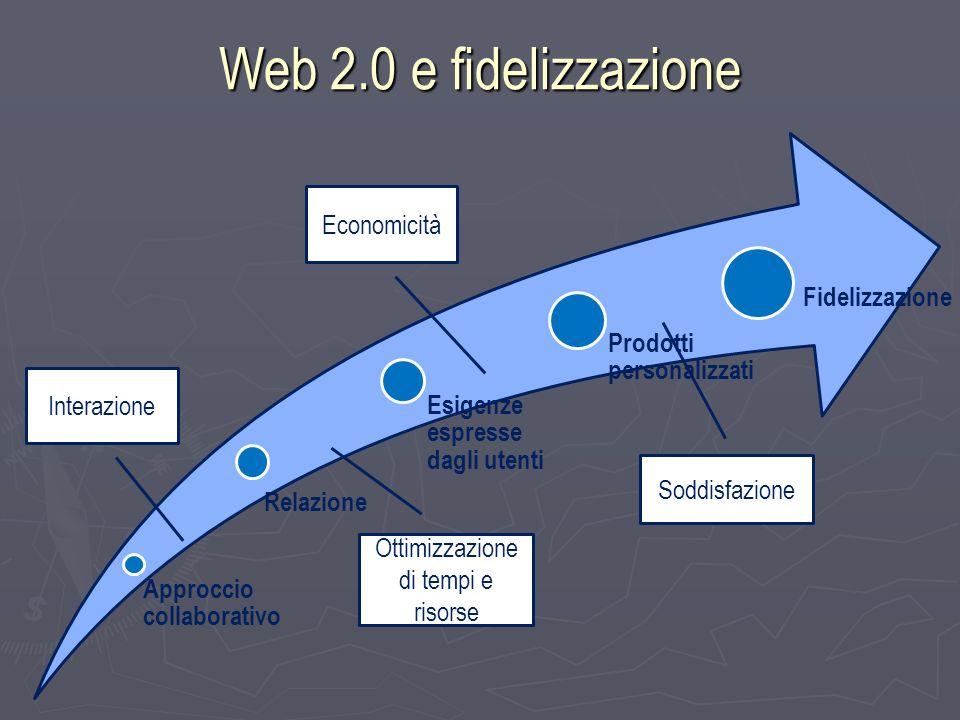 Web 2.0 e fidelizzazione Approccio collaborativo Relazione Esigenze espresse dagli utenti Prodotti personalizzati Fidelizzazione Interazione Ottimizzazione di tempi e risorse Economicità Soddisfazione