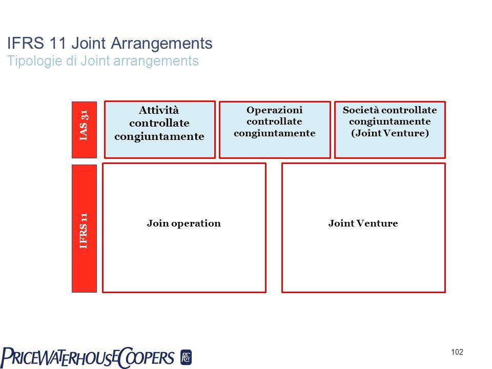 IFRS 11 Joint Arrangements Tipologie di Joint arrangements Operazioni controllate congiuntamente Società controllate congiuntamente (Joint Venture) Jo