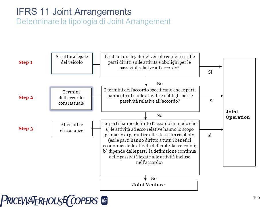 IFRS 11 Joint Arrangements Determinare la tipologia di Joint Arrangement Termini dellaccordo contrattuale Altri fatti e circostanze Struttura legale d