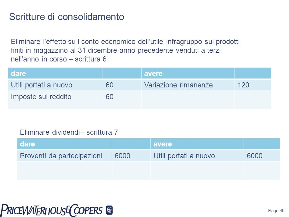 Scritture di consolidamento Page 49 Eliminare leffetto su l conto economico dellutile infragruppo sui prodotti finiti in magazzino al 31 dicembre anno
