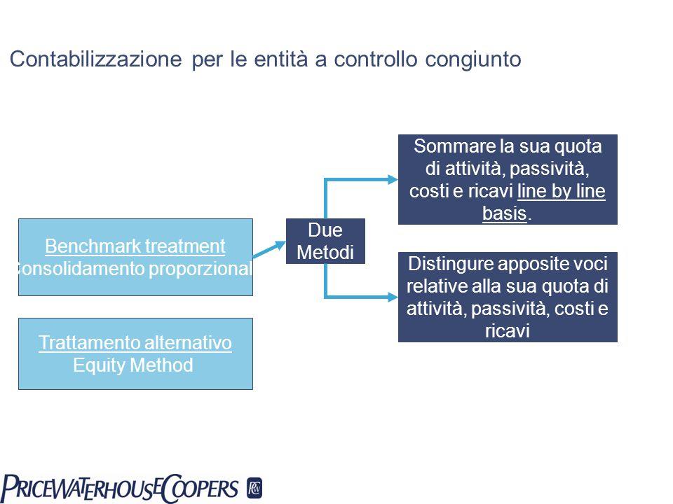 Contabilizzazione per le entità a controllo congiunto Benchmark treatment Consolidamento proporzionale Trattamento alternativo Equity Method Sommare l