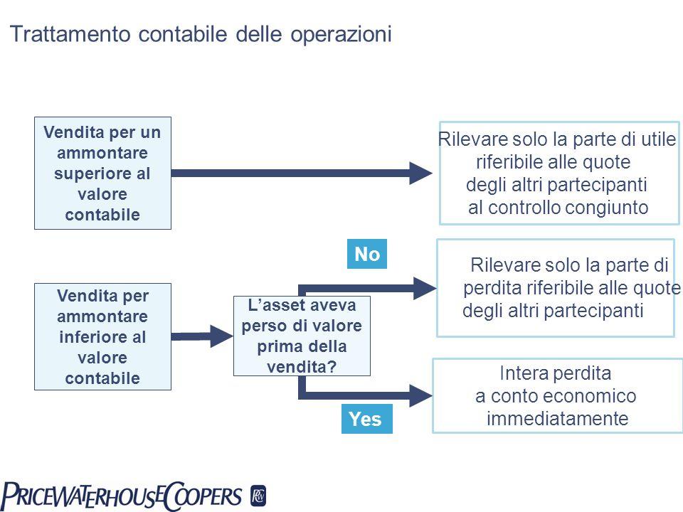 Trattamento contabile delle operazioni Vendita per un ammontare superiore al valore contabile Rilevare solo la parte di utile riferibile alle quote de