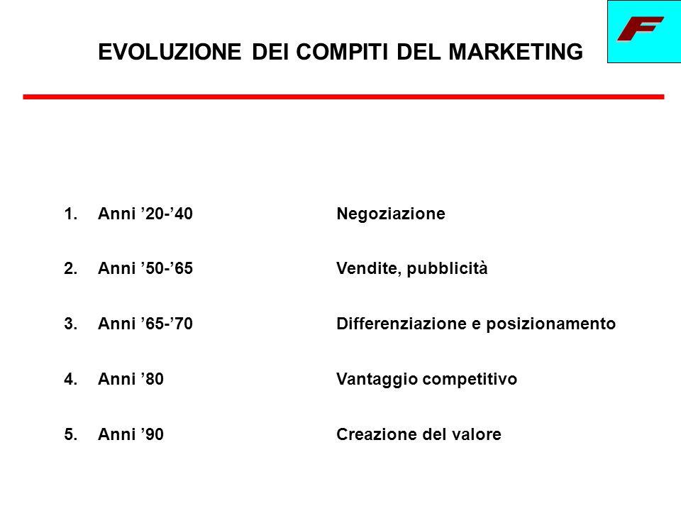 RUOLO PREVALENTE DEL MARKETING Ruolo strategico/operativo Ruolo esecutivo/di routine Ruolo operativo/creativo Importanza informazioni di marketing Importanza politiche di marketing A B BA