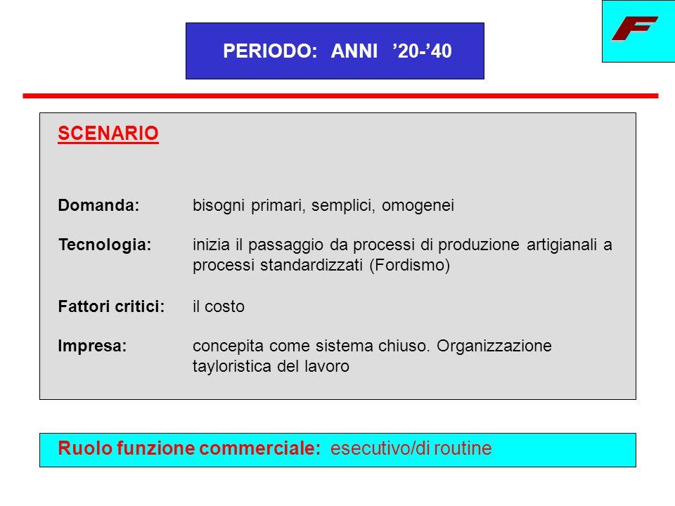 RUOLO PREVALENTE DEL MARKETING Ruolo esecutivo/di routine Importanza informazioni di marketing Importanza politiche di marketing A B BA