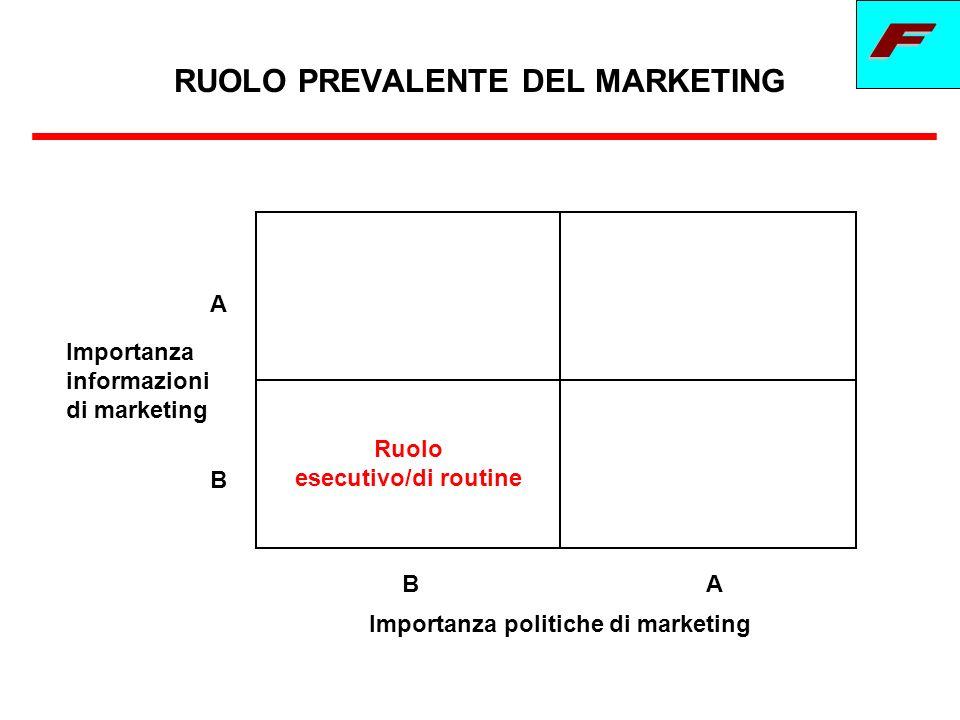 GLI STUDI DI MARKETING Approccio macro e positivo Studi di settore attenti a distribuzione e prezzo Importanza molto limitata