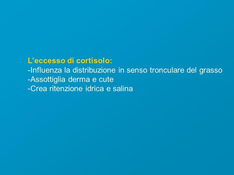 Leccesso di cortisolo: -Influenza la distribuzione in senso tronculare del grasso -Assottiglia derma e cute -Crea ritenzione idrica e salina