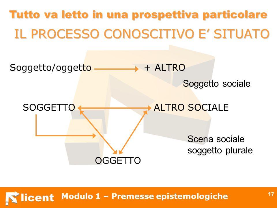 licent Modulo 1 – Premesse epistemologiche 17 IL PROCESSO CONOSCITIVO E SITUATO Soggetto/oggetto + ALTRO SOGGETTO ALTRO SOCIALE OGGETTO Soggetto socia