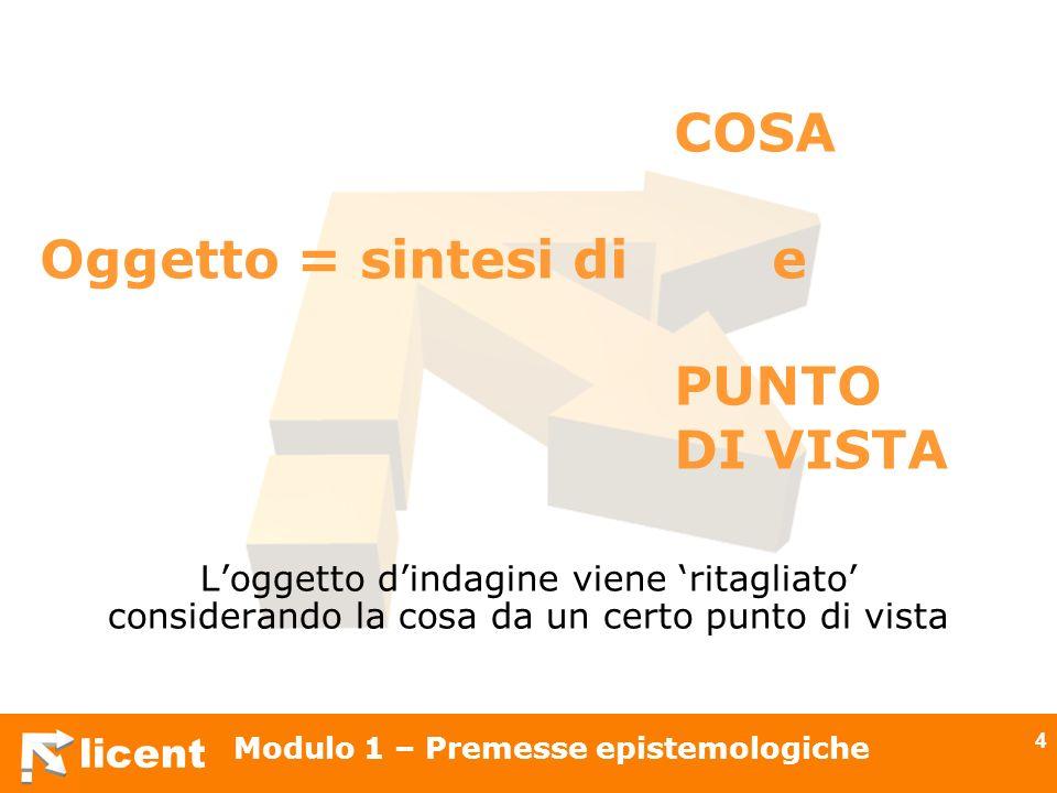 licent Modulo 1 – Premesse epistemologiche 4 COSA Oggetto = sintesi di e PUNTO DI VISTA Loggetto dindagine viene ritagliato considerando la cosa da un