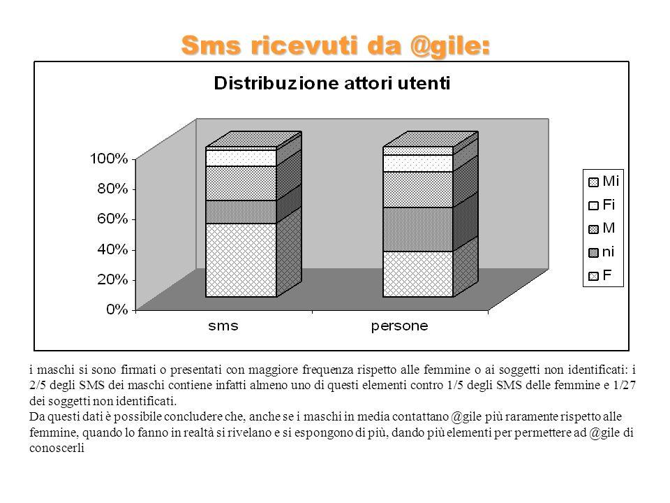 Sms ricevuti da @gile: i maschi si sono firmati o presentati con maggiore frequenza rispetto alle femmine o ai soggetti non identificati: i 2/5 degli