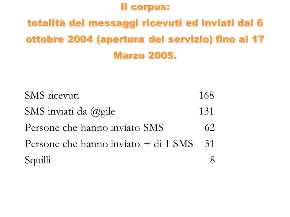 Il corpus: totalità dei messaggi ricevuti ed inviati dal 6 ottobre 2004 (apertura del servizio) fino al 17 Marzo 2005. SMS ricevuti168 SMS inviati da
