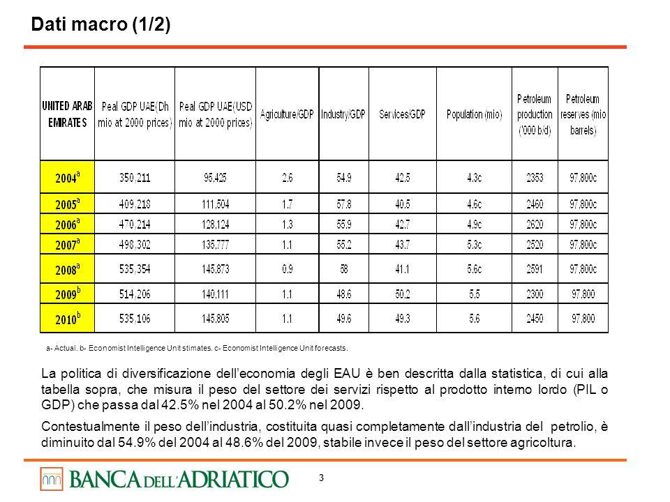 4 Dati macro (2/2) a- Actual.b- Economist Intelligence Unit stimates.