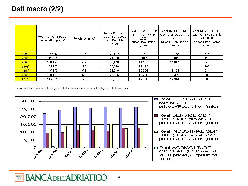 4 Dati macro (2/2) a- Actual.b- Economist Intelligence Unit stimates.