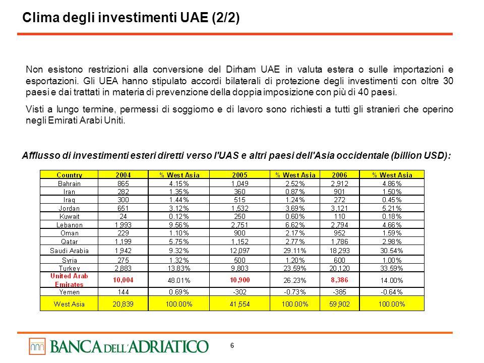 6 Afflusso di investimenti esteri diretti verso l'UAS e altri paesi dell'Asia occidentale (billion USD): Non esistono restrizioni alla conversione del
