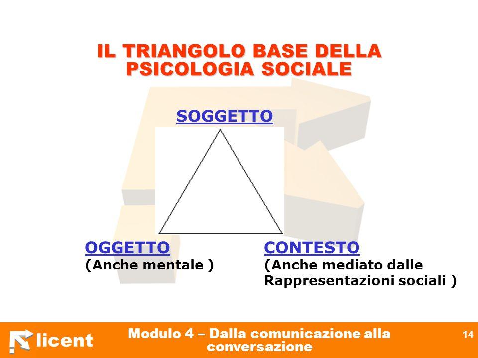 licent Modulo 4 – Dalla comunicazione alla conversazione 14 IL TRIANGOLO BASE DELLA PSICOLOGIA SOCIALE OGGETTO (Anche mentale ) SOGGETTO CONTESTO (Anc