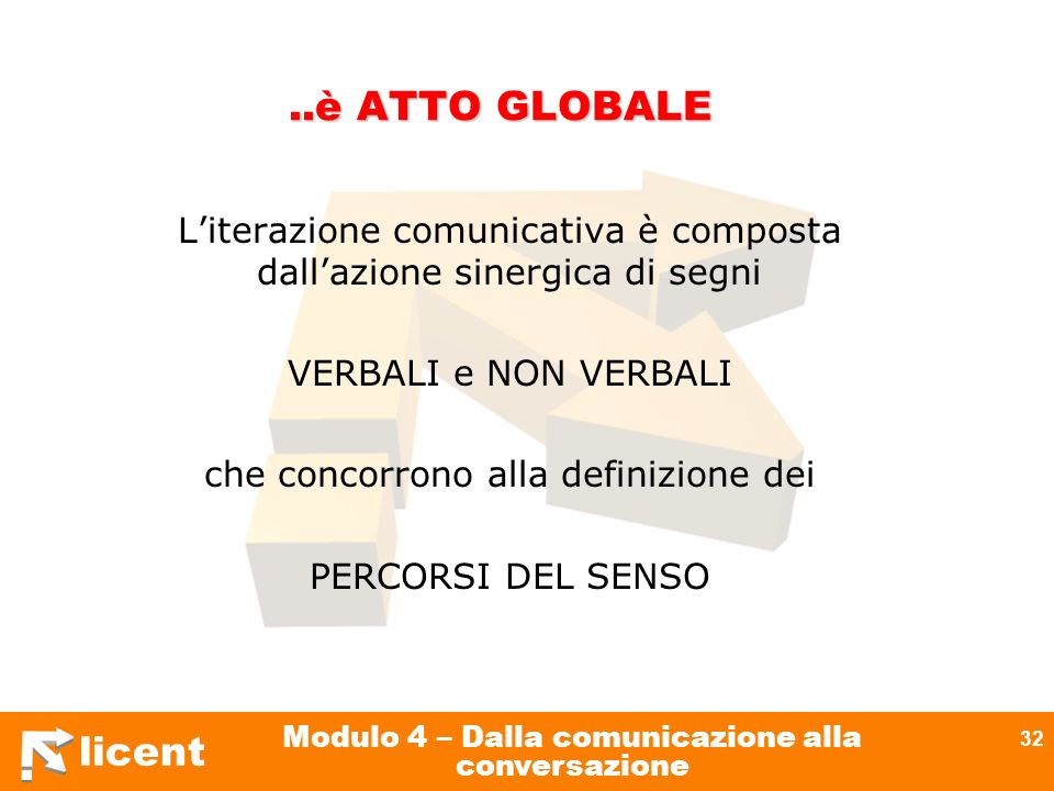 licent Modulo 4 – Dalla comunicazione alla conversazione 32..è ATTO GLOBALE Literazione comunicativa è composta dallazione sinergica di segni VERBALI