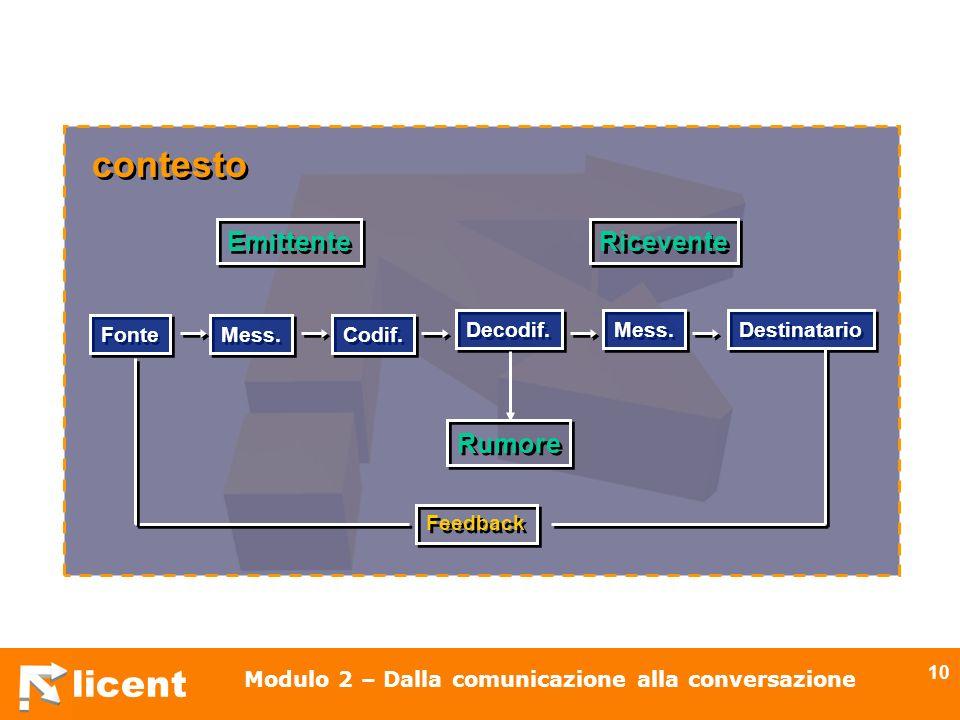 licent Modulo 2 – Dalla comunicazione alla conversazione 10 Fonte Decodif. Codif. Mess. Destinatario Mess. Rumore Ricevente Emittente Feedback contest