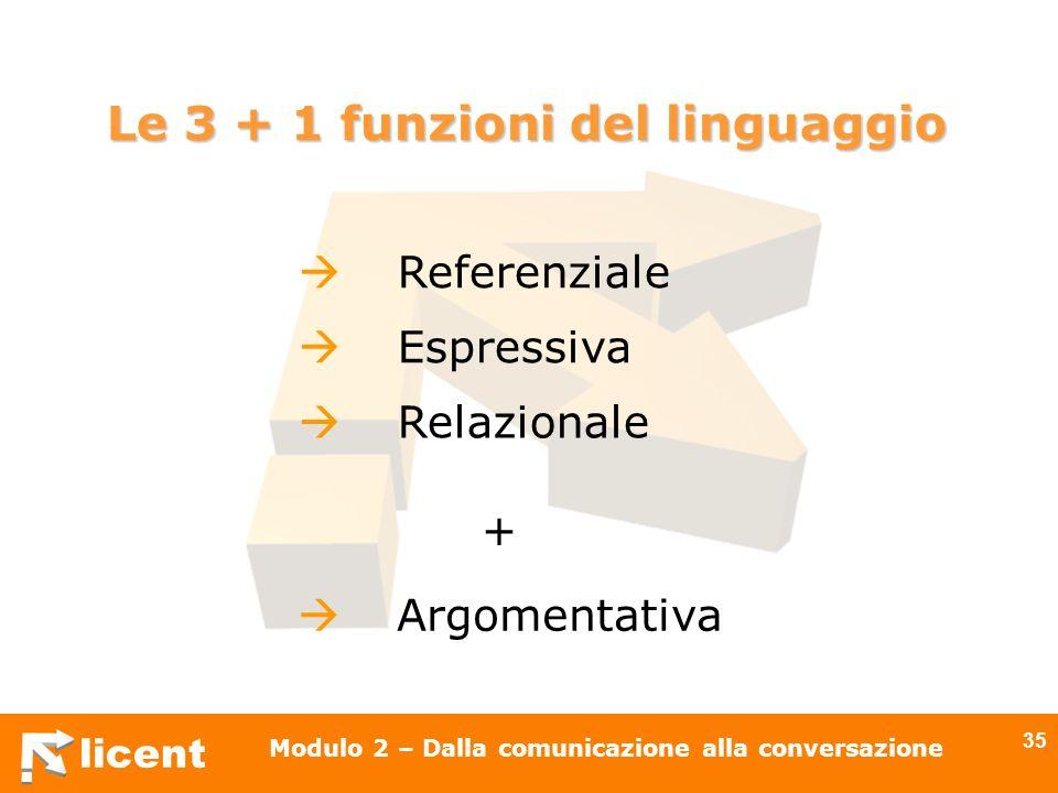 licent Modulo 2 – Dalla comunicazione alla conversazione 35 Le 3 + 1 funzioni del linguaggio Referenziale Argomentativa Relazionale Espressiva +