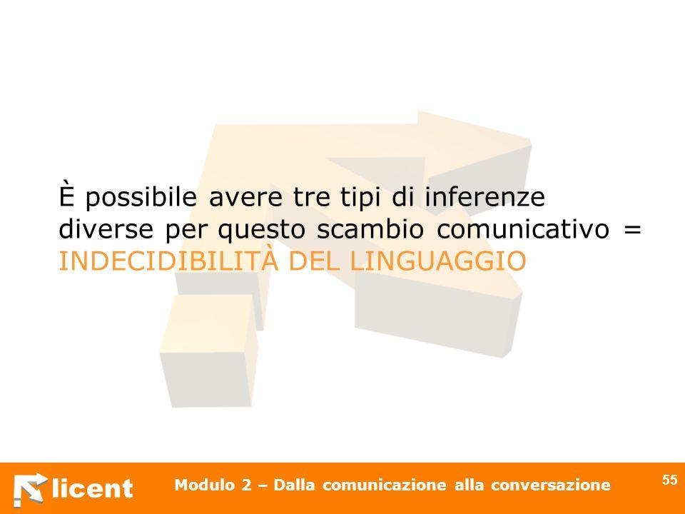 licent Modulo 2 – Dalla comunicazione alla conversazione 55 È possibile avere tre tipi di inferenze diverse per questo scambio comunicativo = INDECIDI