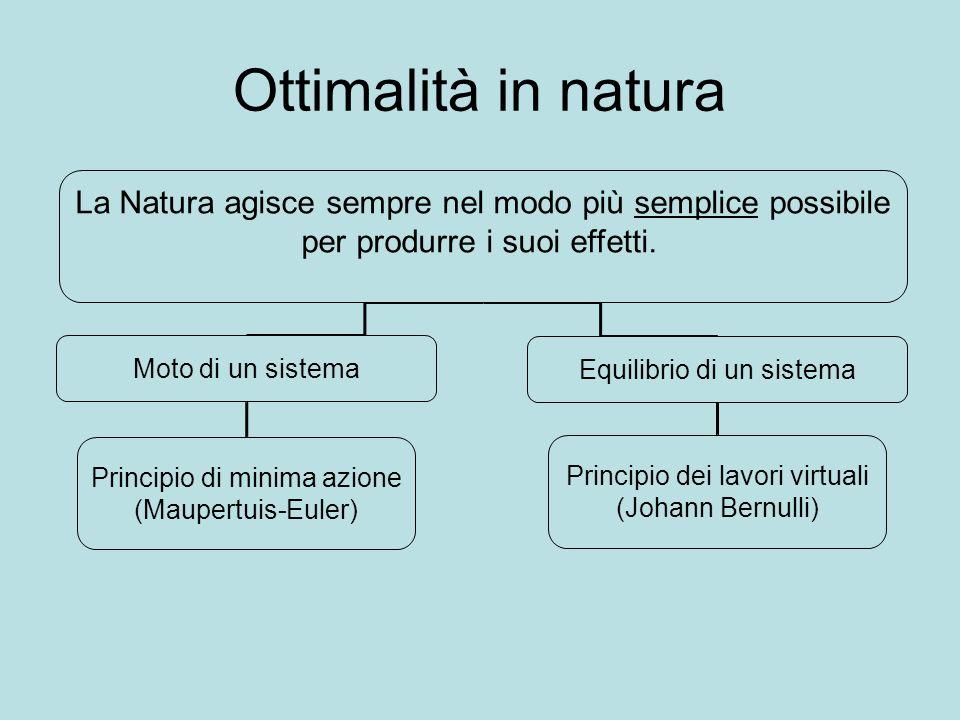 Ottimalità in natura La Natura agisce sempre nel modo più semplice possibile per produrre i suoi effetti. Moto di un sistema Equilibrio di un sistema