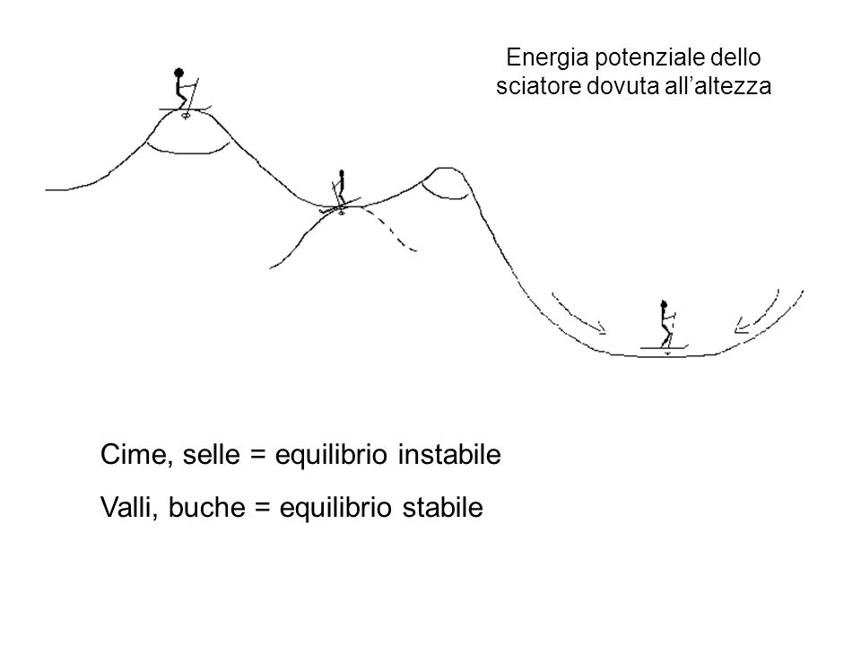 Cime, selle = equilibrio instabile Valli, buche = equilibrio stabile Energia potenziale dello sciatore dovuta allaltezza