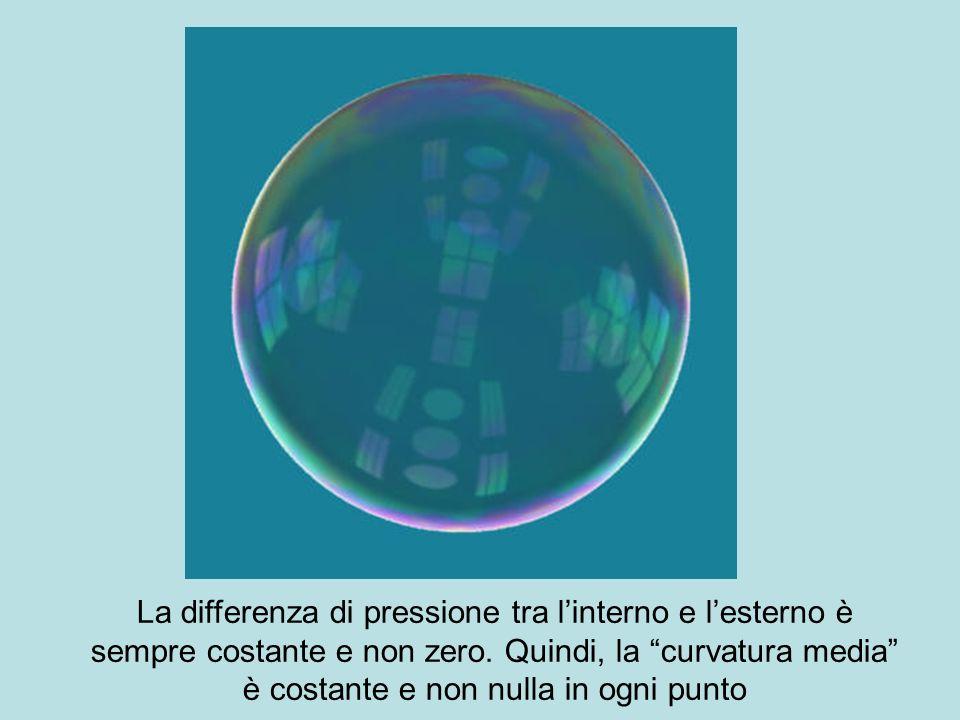 La differenza di pressione tra linterno e lesterno è sempre costante e non zero. Quindi, la curvatura media è costante e non nulla in ogni punto