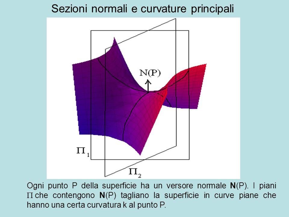 Sezioni normali e curvature principali Ogni punto P della superficie ha un versore normale N(P). I piani che contengono N(P) tagliano la superficie in