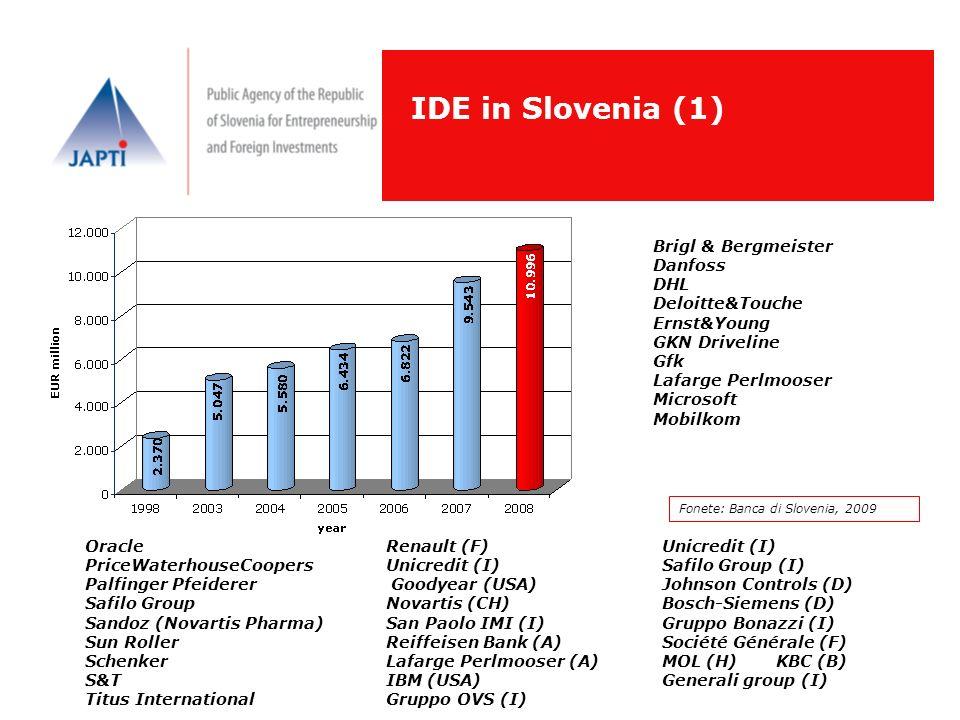 IDE in Slovenia (1) Brigl & Bergmeister Danfoss DHL Deloitte&Touche Ernst&Young GKN Driveline Gfk Lafarge Perlmooser Microsoft Mobilkom Renault (F) Un