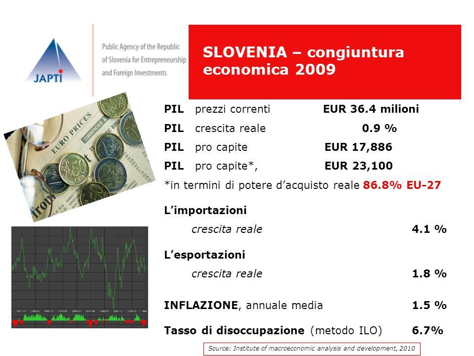 SLOVENIA – congiuntura economica 2009 PIL prezzi correnti EUR 36.4 milioni PIL crescita reale 0.9 % PIL pro capite EUR 17,886 PIL pro capite*, EUR 23,