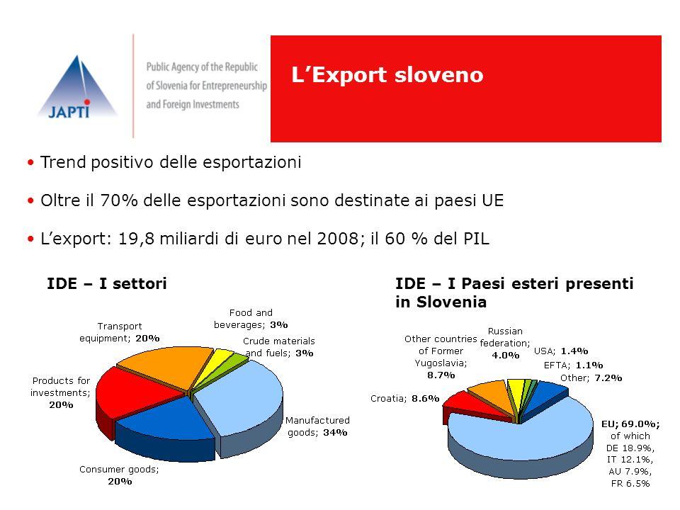 LExport sloveno Trend positivo delle esportazioni Oltre il 70% delle esportazioni sono destinate ai paesi UE Lexport: 19,8 miliardi di euro nel 2008;