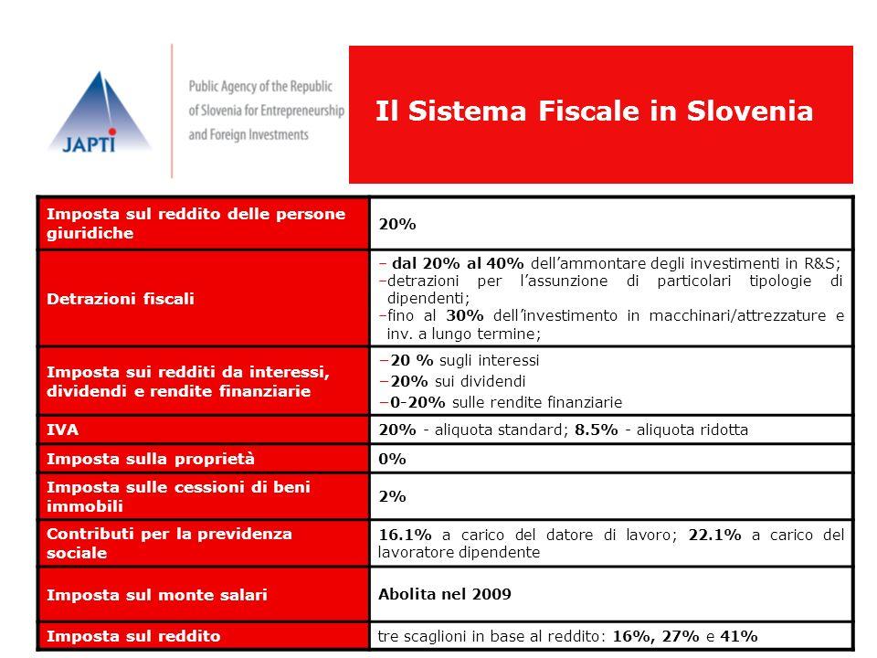 Il Sistema Fiscale in Slovenia Imposta sul reddito delle persone giuridiche 20% Detrazioni fiscali – dal 20% al 40% dellammontare degli investimenti i