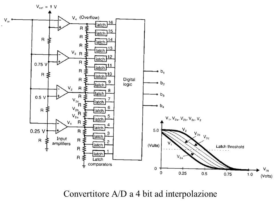 Convertitore A/D a 4 bit ad interpolazione