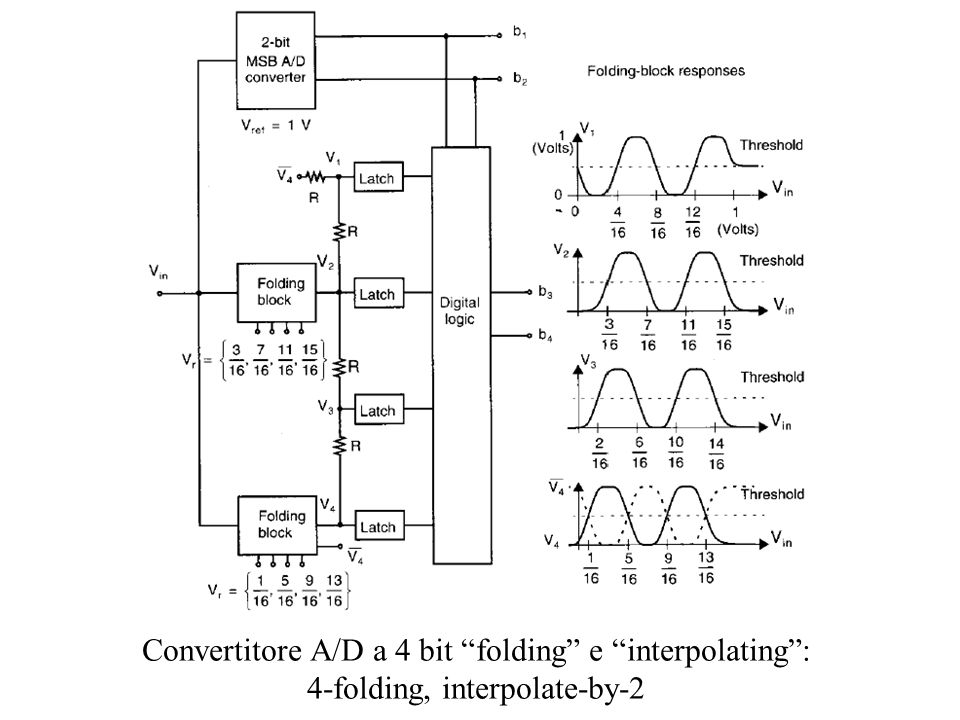 Convertitore A/D a 4 bit folding e interpolating: 4-folding, interpolate-by-2