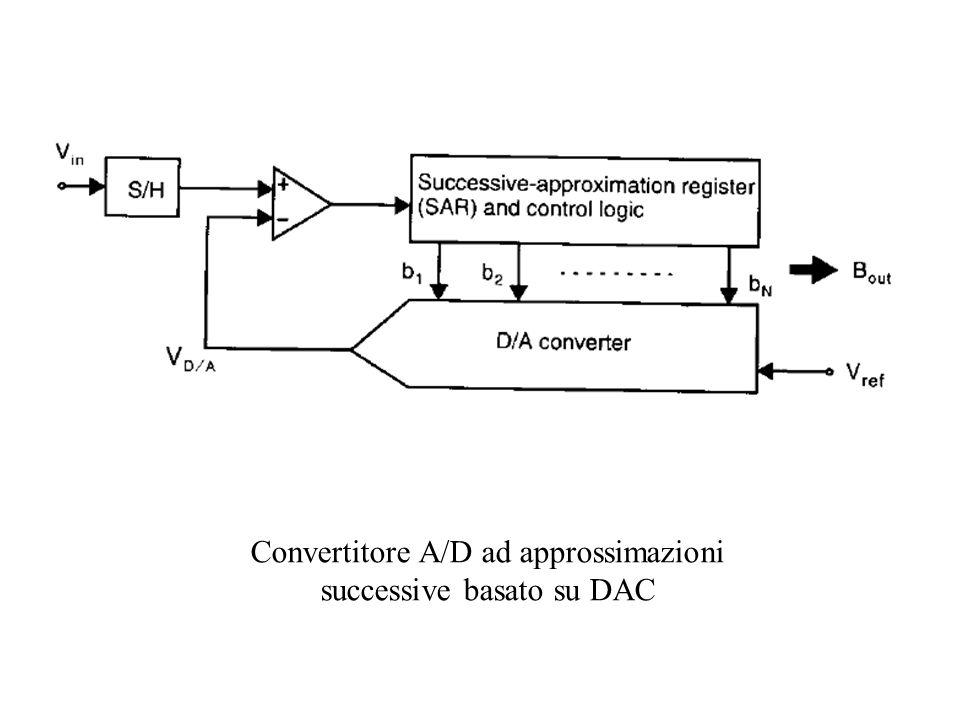 Generazione dei 2 MSB per il convertitore A/D folding già mostrato