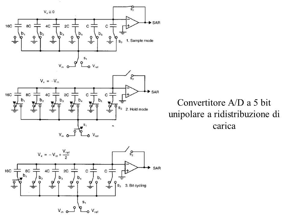 Convertitore A/D a 5 bit unipolare a ridistribuzione di carica