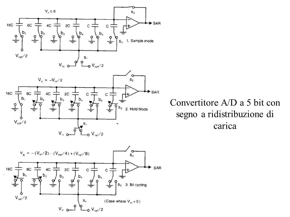 Convertitore A/D time-interleaved a 4 canali