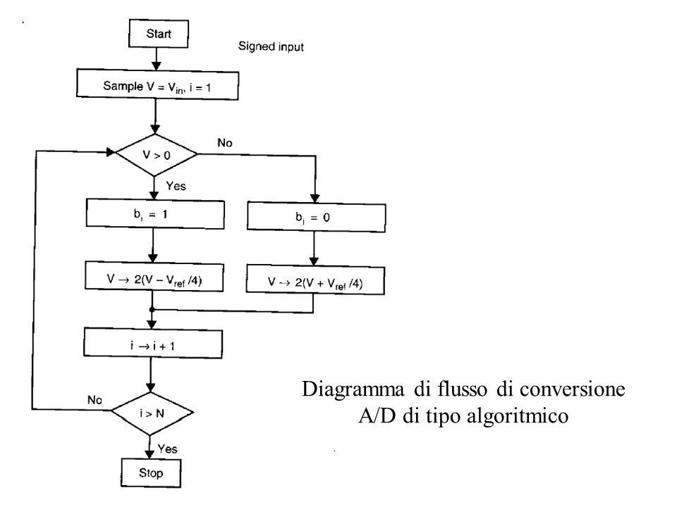 Metodo per lequalizzazione dei ritardi nei convertitori ad interpolazione