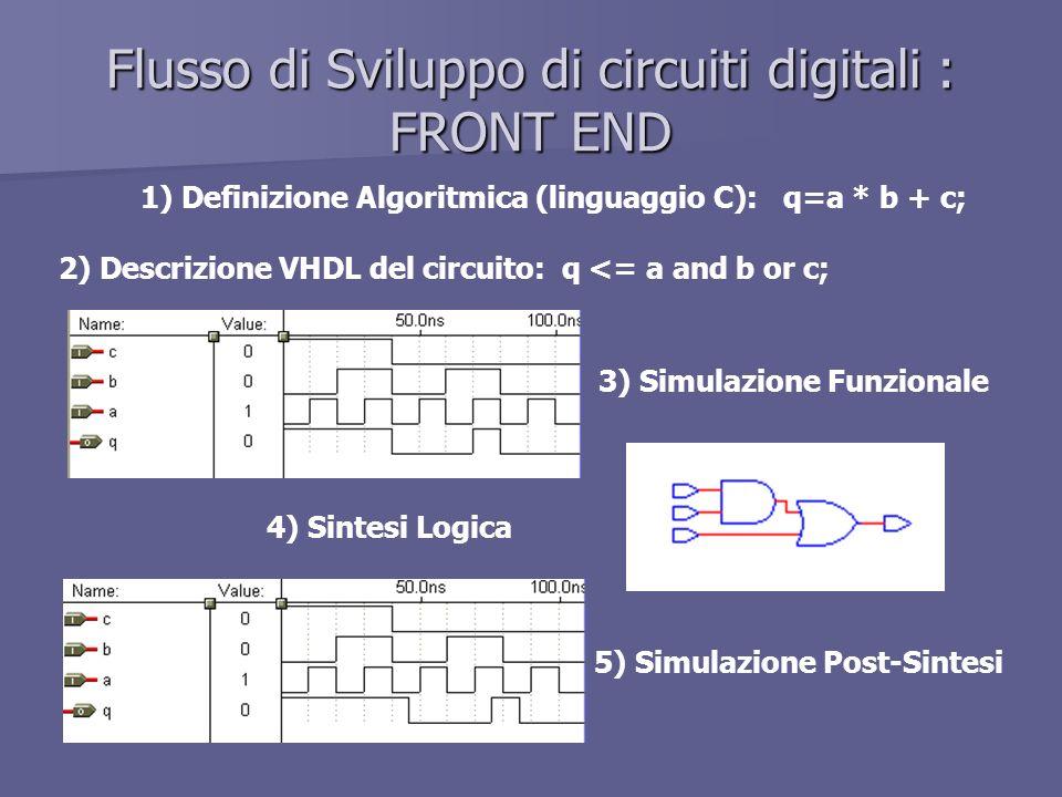 Flusso di Sviluppo di circuiti digitali : FRONT END 1) Definizione Algoritmica (linguaggio C): q=a * b + c; 2) Descrizione VHDL del circuito: q <= a and b or c; 3) Simulazione Funzionale 4) Sintesi Logica 5) Simulazione Post-Sintesi