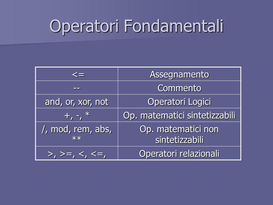 Operatori Fondamentali <= <=Assegnamento --Commento and, or, xor, not Operatori Logici +, -, * Op. matematici sintetizzabili /, mod, rem, abs, ** Op.