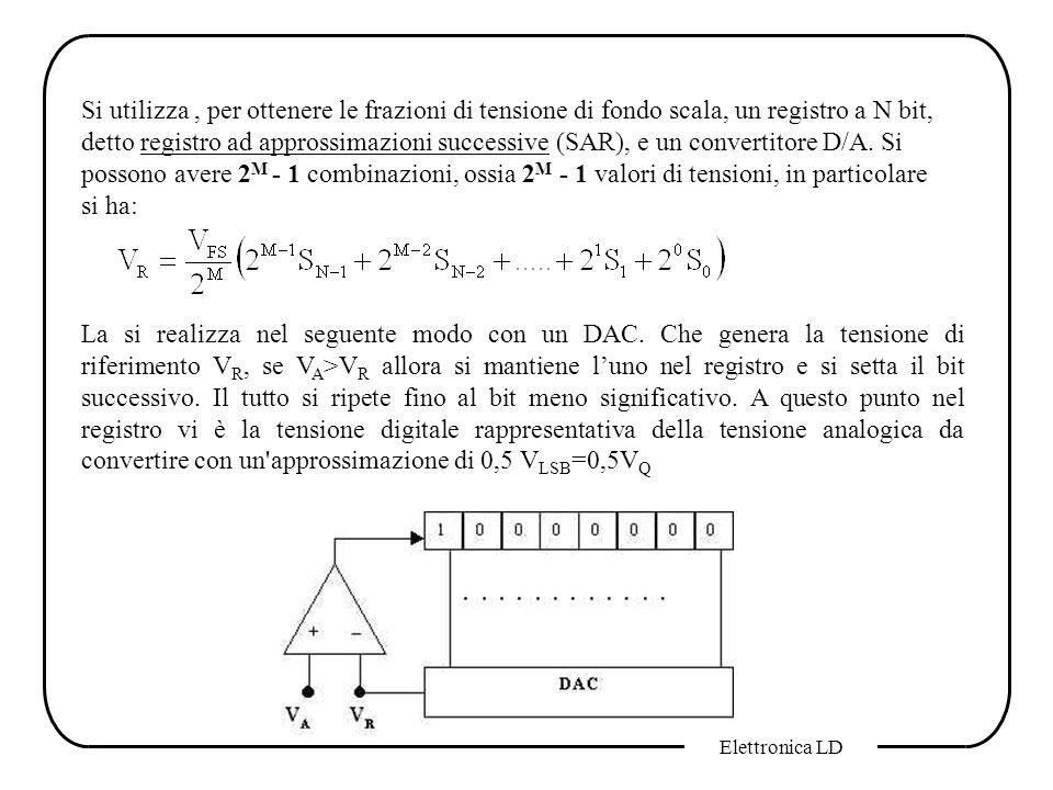 Elettronica LD Si utilizza, per ottenere le frazioni di tensione di fondo scala, un registro a N bit, detto registro ad approssimazioni successive (SA