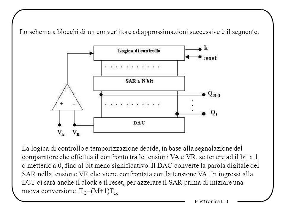 Elettronica LD Lo schema a blocchi di un convertitore ad approssimazioni successive è il seguente. La logica di controllo e temporizzazione decide, in