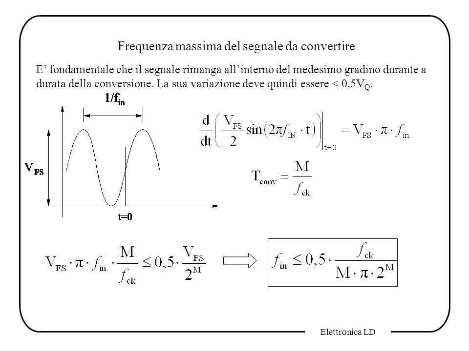Elettronica LD Frequenza massima del segnale da convertire E fondamentale che il segnale rimanga allinterno del medesimo gradino durante a durata dell