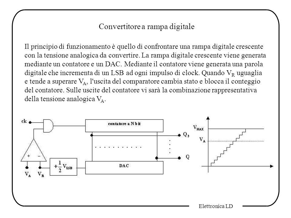 Elettronica LD Convertitore a rampa digitale Il principio di funzionamento è quello di confrontare una rampa digitale crescente con la tensione analog