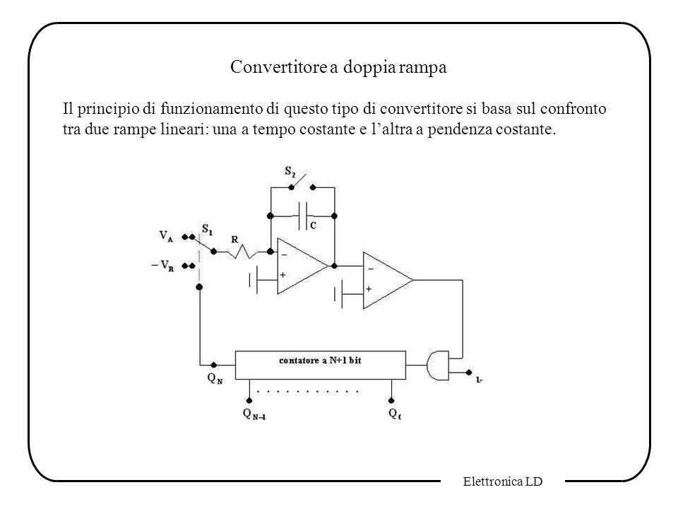 Elettronica LD Convertitore a doppia rampa Il principio di funzionamento di questo tipo di convertitore si basa sul confronto tra due rampe lineari: u