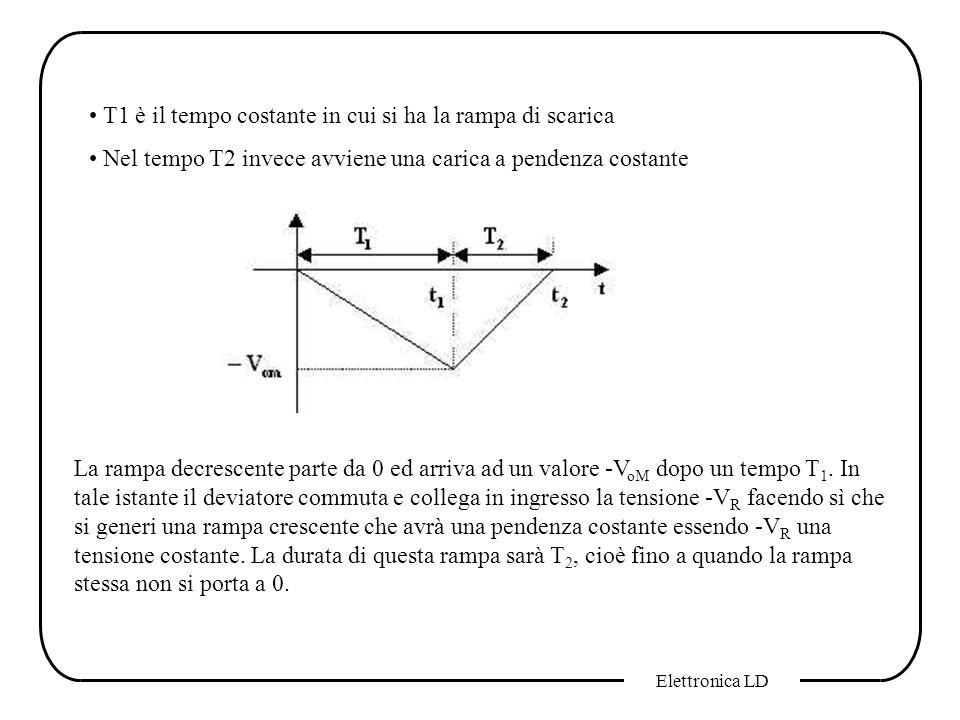 Elettronica LD T1 è il tempo costante in cui si ha la rampa di scarica Nel tempo T2 invece avviene una carica a pendenza costante La rampa decrescente