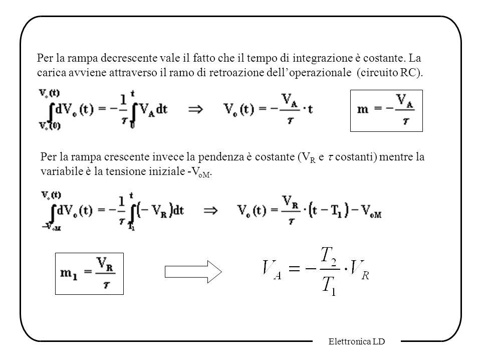 Elettronica LD Per la rampa decrescente vale il fatto che il tempo di integrazione è costante. La carica avviene attraverso il ramo di retroazione del