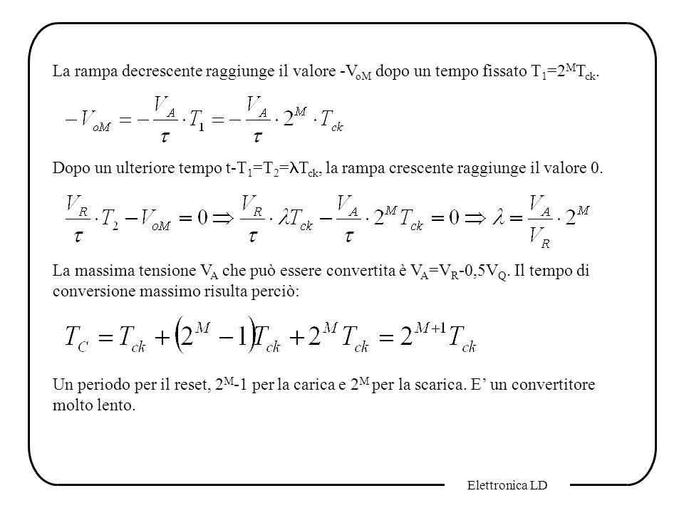 Elettronica LD La rampa decrescente raggiunge il valore -V oM dopo un tempo fissato T 1 =2 M T ck. Dopo un ulteriore tempo t-T 1 =T 2 = T ck, la rampa