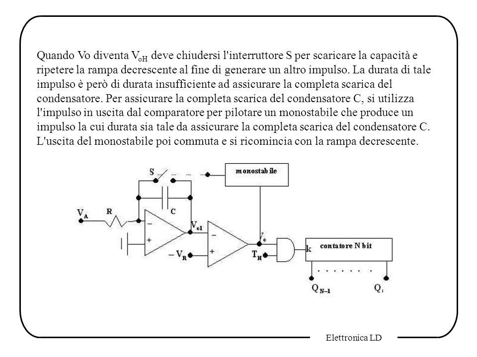 Elettronica LD Quando Vo diventa V oH deve chiudersi l'interruttore S per scaricare la capacità e ripetere la rampa decrescente al fine di generare un