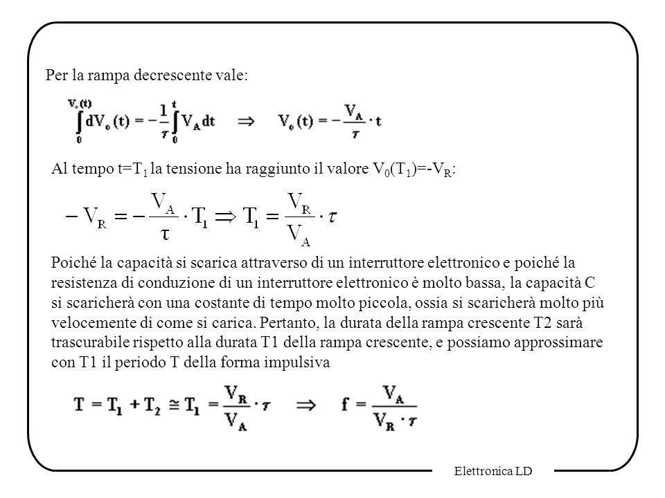 Elettronica LD Per la rampa decrescente vale: Al tempo t=T 1 la tensione ha raggiunto il valore V 0 (T 1 )=-V R : Poiché la capacità si scarica attrav