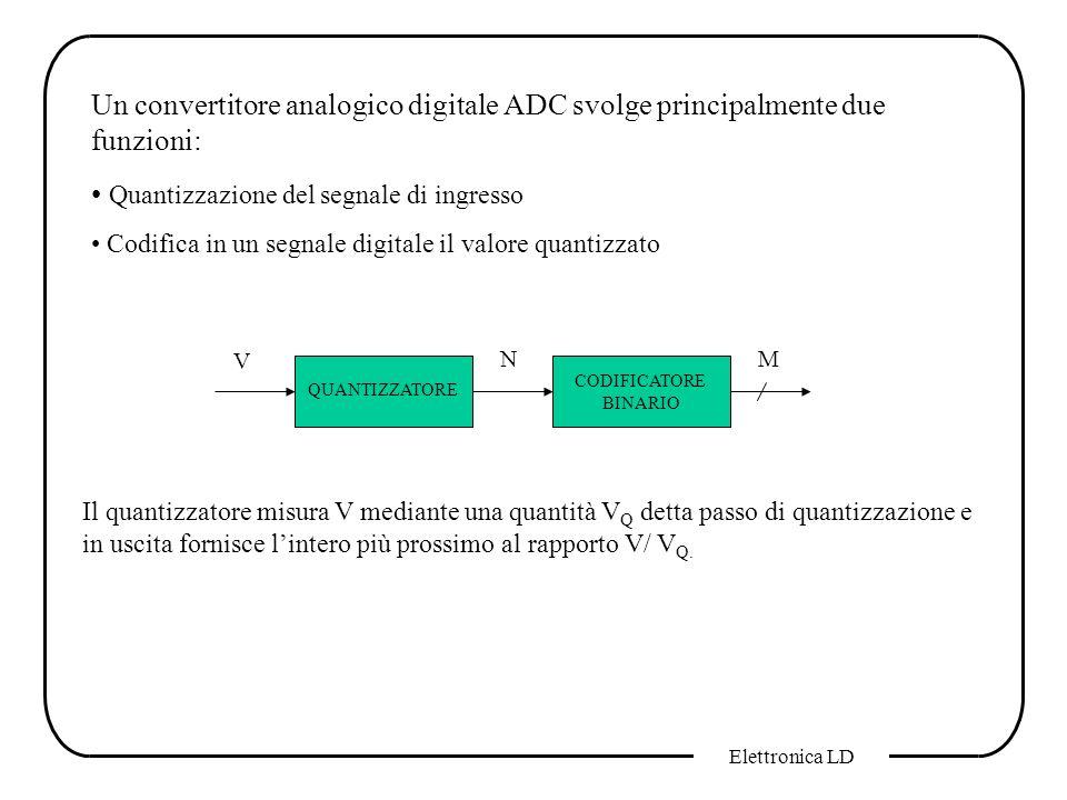 Elettronica LD Un convertitore analogico digitale ADC svolge principalmente due funzioni: Quantizzazione del segnale di ingresso Codifica in un segnal